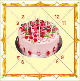 Get Birthday Astrology