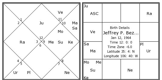 30 Ganesh Astrology By Date Of Birth Time - Astrology Today