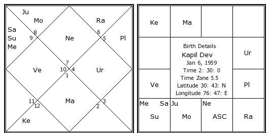 Kapil Dev Birth Chart | Kapil Dev Kundli | Horoscope by ...