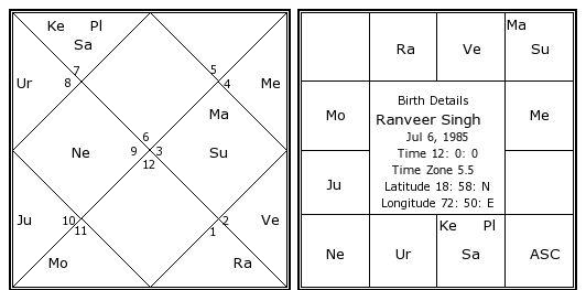 Ranveer Singh Birth Chart | Ranveer Singh Kundli ...