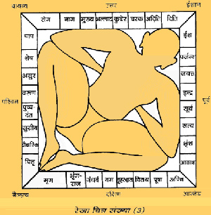 Depiction of different directions through Vastu Purusha